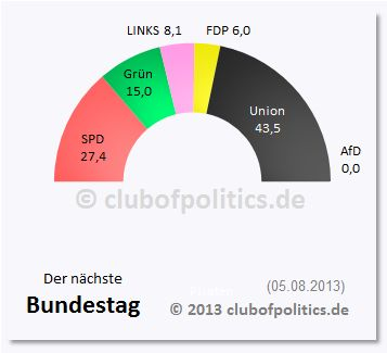 Bundestag - Club of Politics
