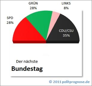 Politprognose.de