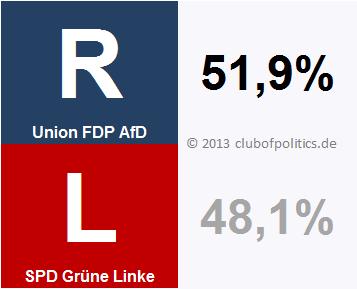 Das Verhältnis von Rechts und Links im Bundestag