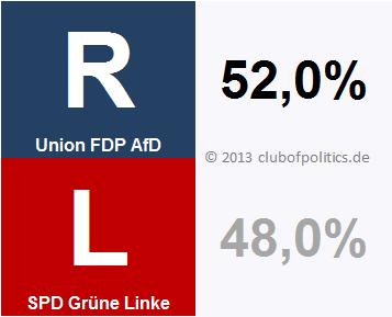 Die Blöcke im Bundestag