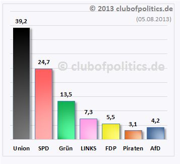 Sonntagsfrage - Club of Politics