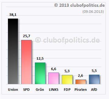 Das prognostizierte Wahlergebnis