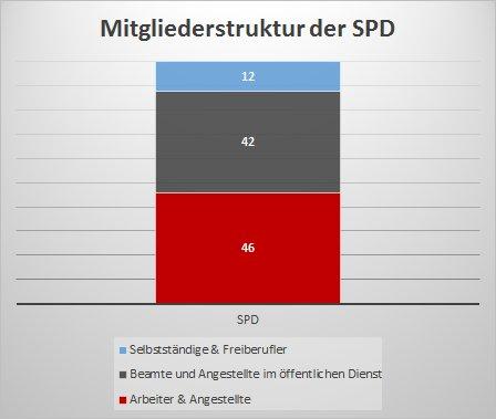 Mitgliederstruktur der SPD