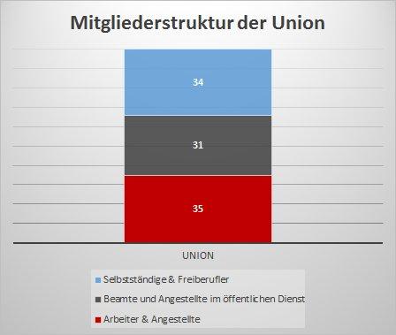 Mitgliederstruktur der Union